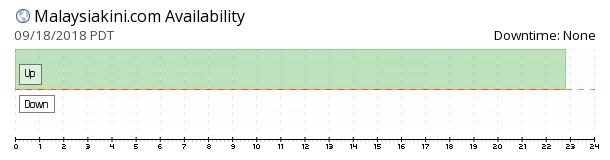Malaysiakini availability chart