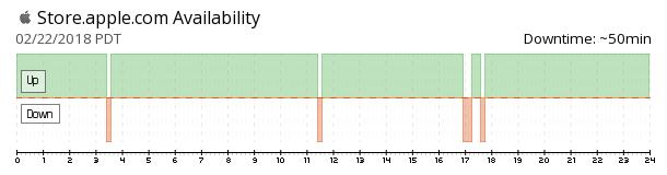 Apple Store U.S. availability chart
