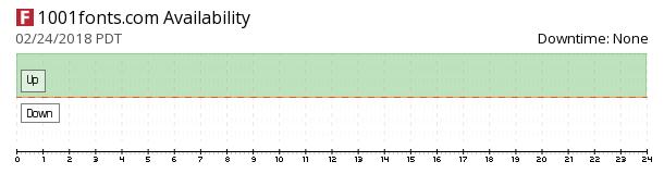 1001fonts availability chart