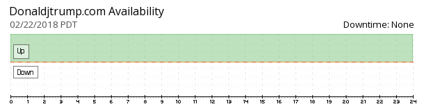 Donald Trump website availability chart