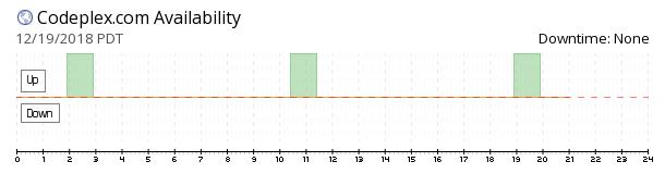 Codeplex availability chart