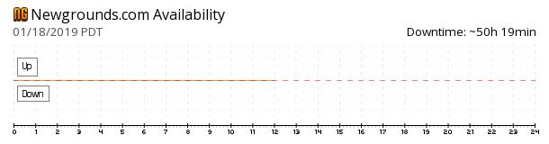 Newgrounds availability chart