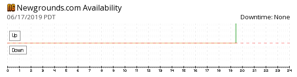 Newgrounds availability chart