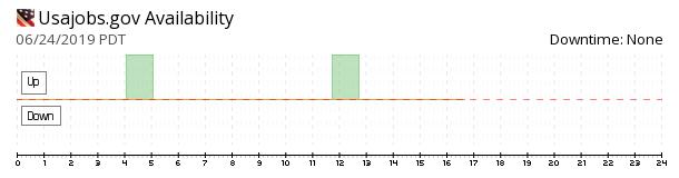 Usajobs availability chart