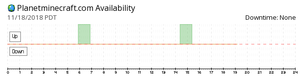 Planet Minecraft  availability chart