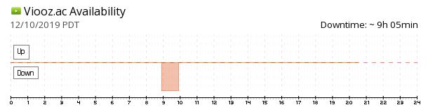 Viooz.ac availability chart