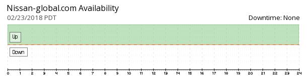 Nissan Global availability chart