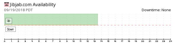 JibJab availability chart