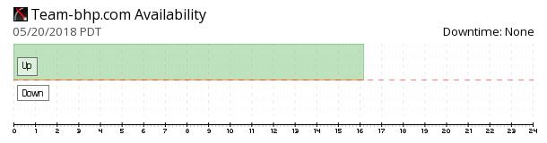 Team-BHP availability chart