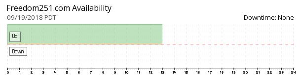 Freedom251 availability chart
