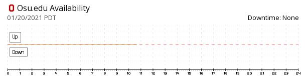 OSU.edu availability chart