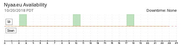 Nyaa.eu availability chart