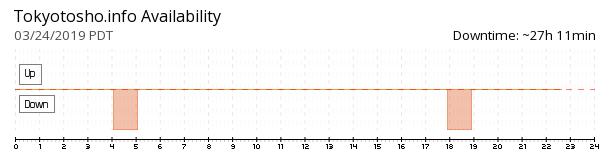 Tokyo Toshokan availability chart