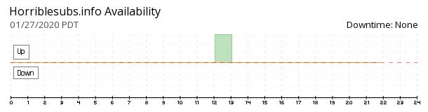 HorribleSubs availability chart