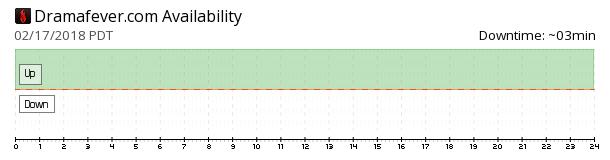 DramaFever availability chart
