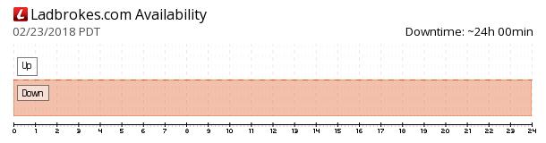 Ladbrokes availability chart