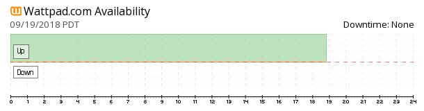 Wattpad availability chart