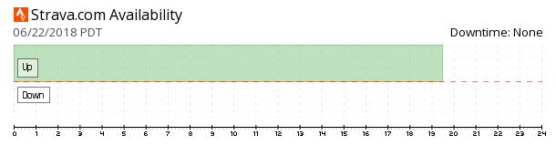 Strava availability chart