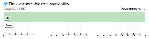 TimeWarnerCable availability chart