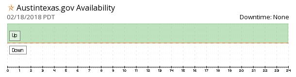 AustinTexas.gov availability chart