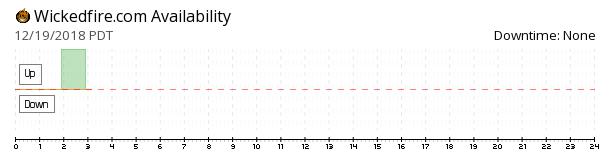WickedFire availability chart