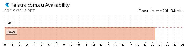 Telstra availability chart