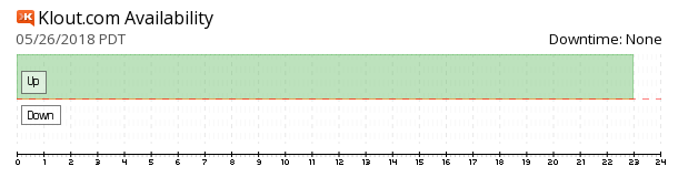 Klout availability chart