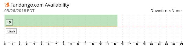Fandango availability chart