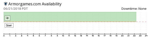 Armorgames availability chart