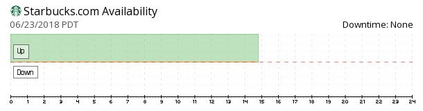 Starbucks availability chart