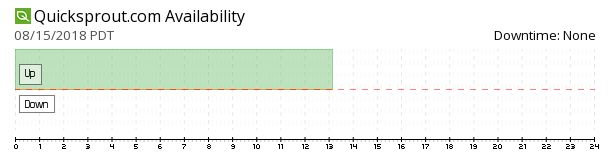 QuickSprout availability chart