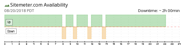 Site Meter availability chart