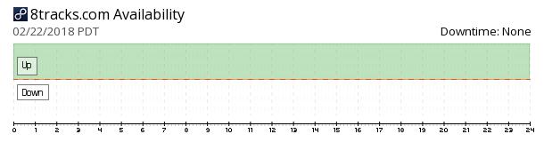 8tracks availability chart