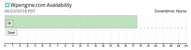WP Engine availability chart