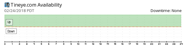 TinEye availability chart