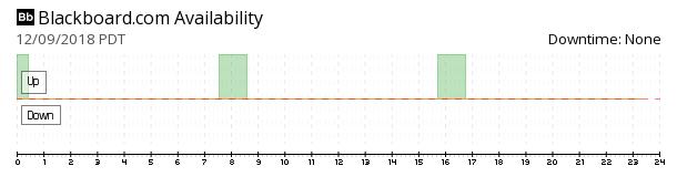 Blackboard availability chart