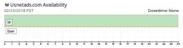 Usnetads availability chart