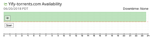 YIFY Torrents availability chart