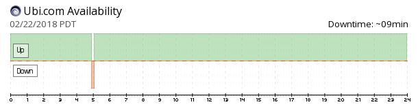 Ubi availability chart