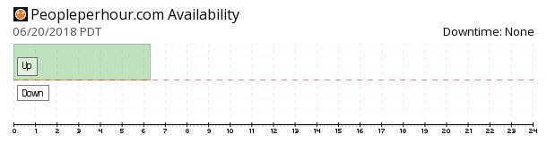 PeoplePerHour.com availability chart