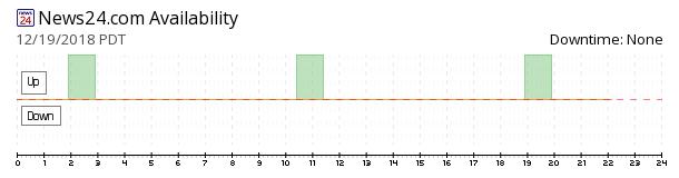 News24 availability chart