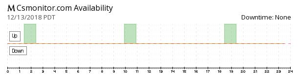 Csmonitor availability chart