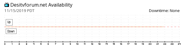 DesiTvForum availability chart