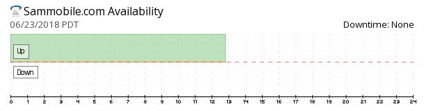 SamMobile availability chart