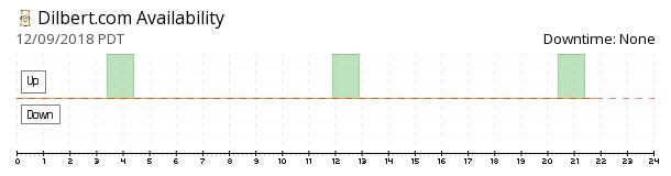 Dilbert availability chart