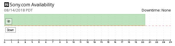 Sony availability chart