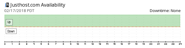 Justhost availability chart