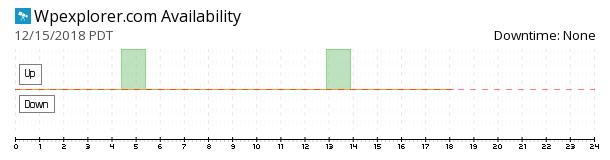 WPExplorer availability chart