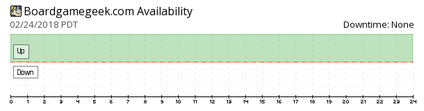 BoardGameGeek availability chart