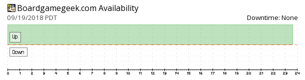 BoardGameGeek availability chart